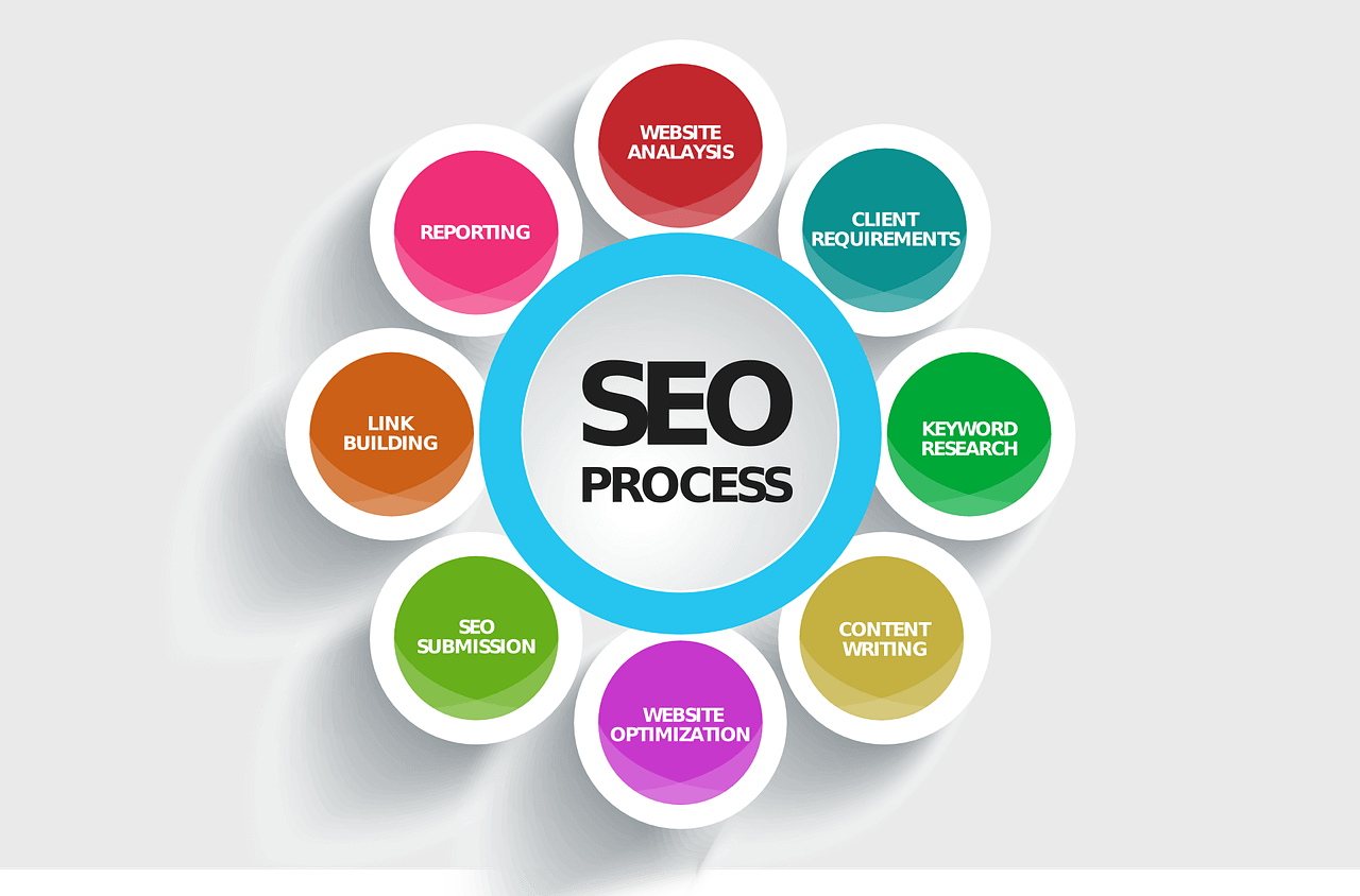 La place du référencement dans la stratégie Marketing online